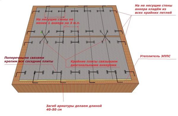 Схема анкеровки плит перекрытия