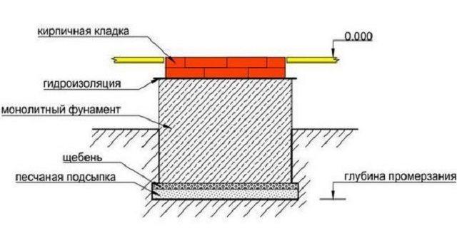 Схема фундамента для печи или камина