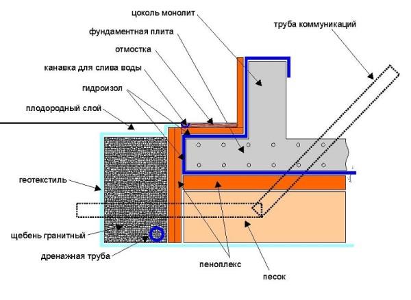 Схема фундаментной плиты