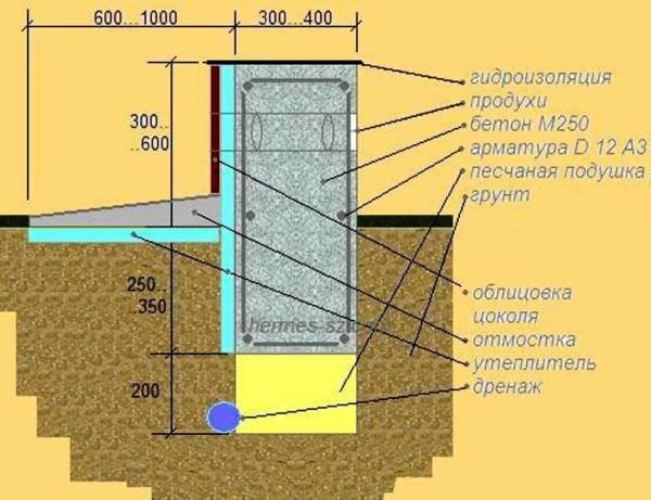Схема утепления ленточного фундамента