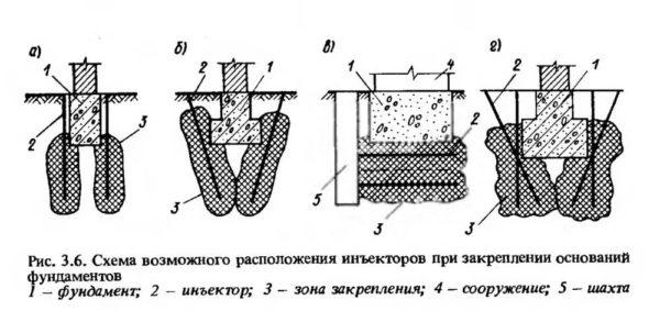 Схема возможного расположения инъекторов