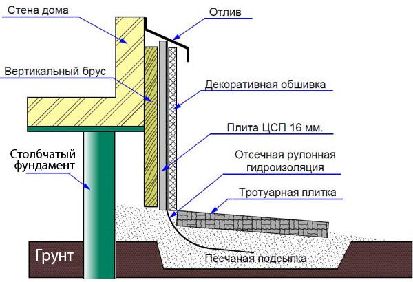 Схема забирки