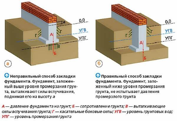 Схема закладки фундамента в зависимости от глубины промерзания