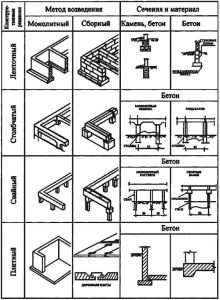 Виды фундаментов