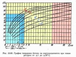 график зависимости прочности бетона в процентном отношении к суткам в зависимости от температуры окружающей среды