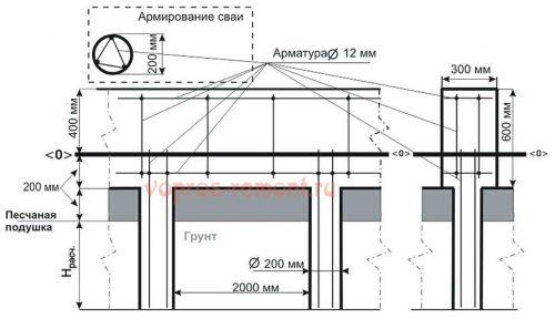 Конструкция свайно-ленточного фундамента
