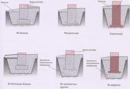 Виды ленточного фундамента на сваях