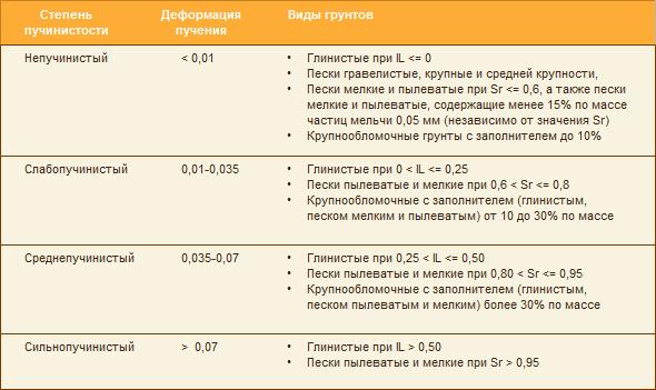 Типы грунтов - таблица