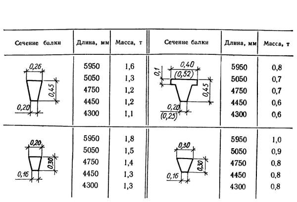 Типы сечений фундаментных балок