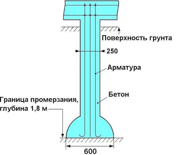Схема сваи ТИСЭ
