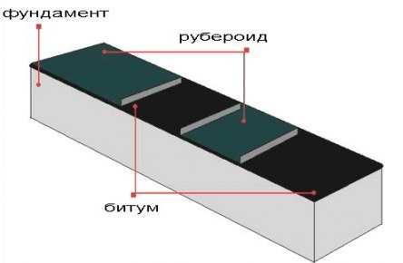 Общая схема укладывания слоя гидроизоляции рубероидом