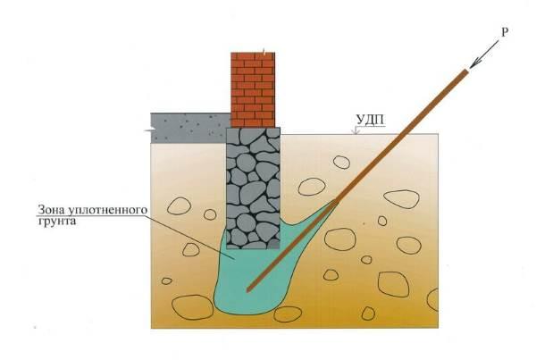 Укрепление грунта под фундаментом