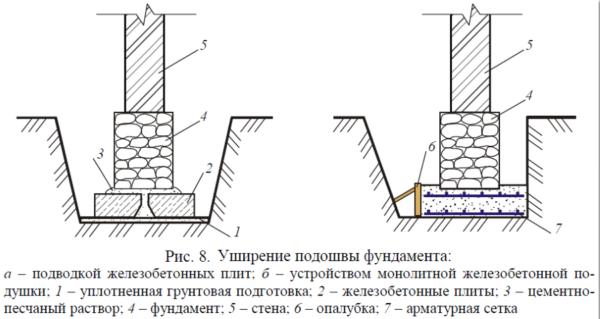 Уширение фундамента подводкой железобетонных плит
