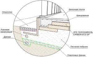Состав строительного решения УШП