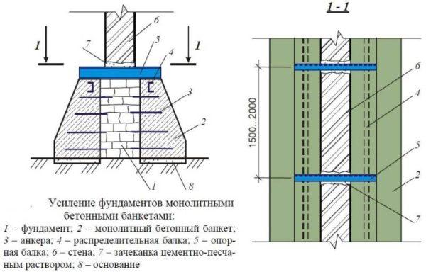 usilenie-fundamenta-betonnyУсиление фундамента бетонными обоймамиmi-obojmami