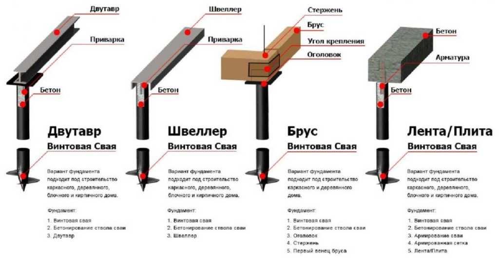 ustanovka-vintovyh-svay-rostverk