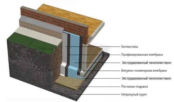 Схема утепления фундамента дома с подвалом