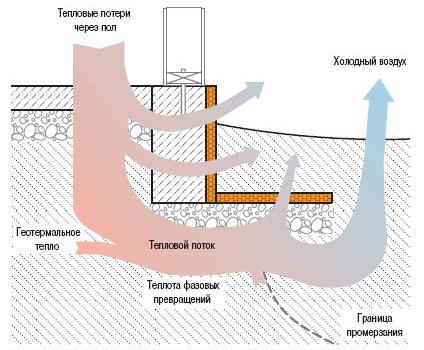 Утепление мелкозаглубленного ленточного фундамента