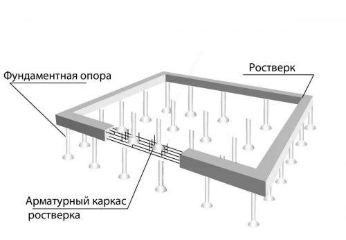 Схема армирования и составляющих свайного фундамента