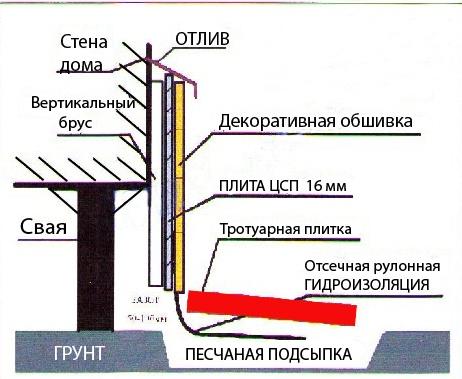 Схема свайный фундамент снизу